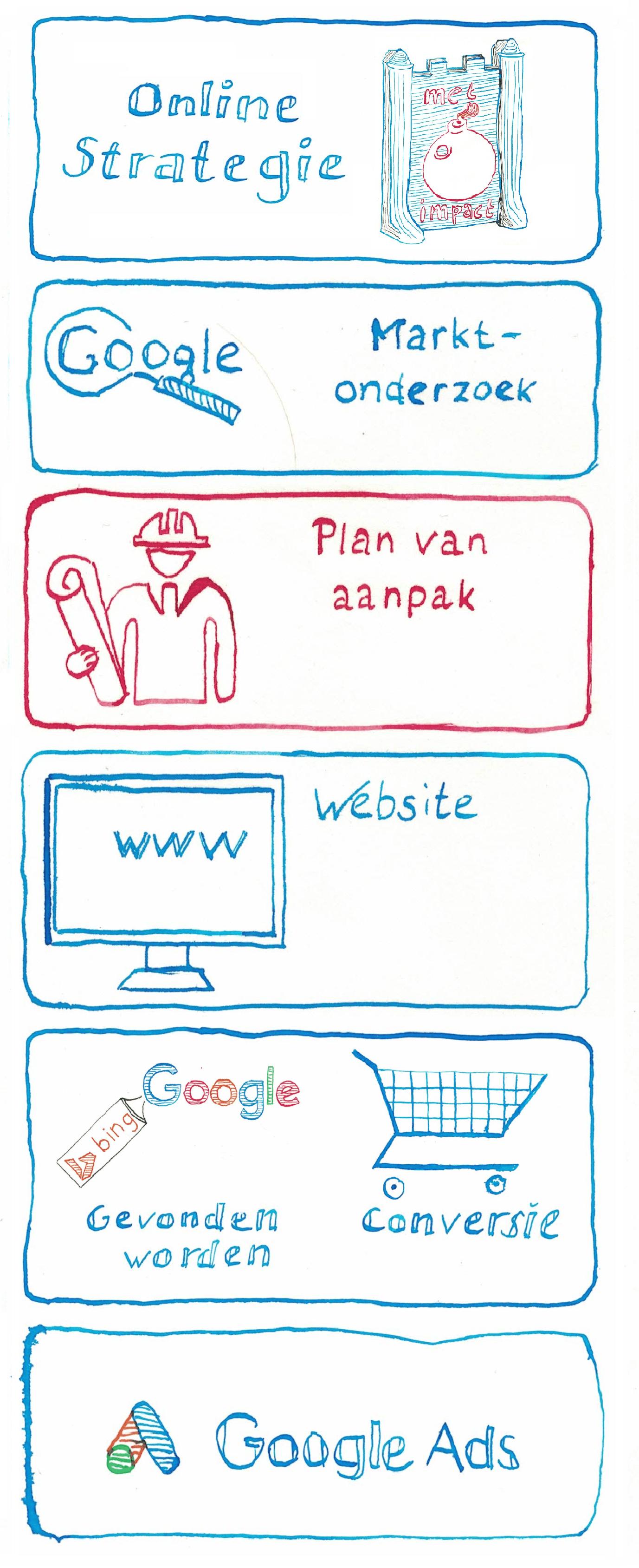 Stappenplan voor Online Succes - Plan van Aanpak - JXR SEM