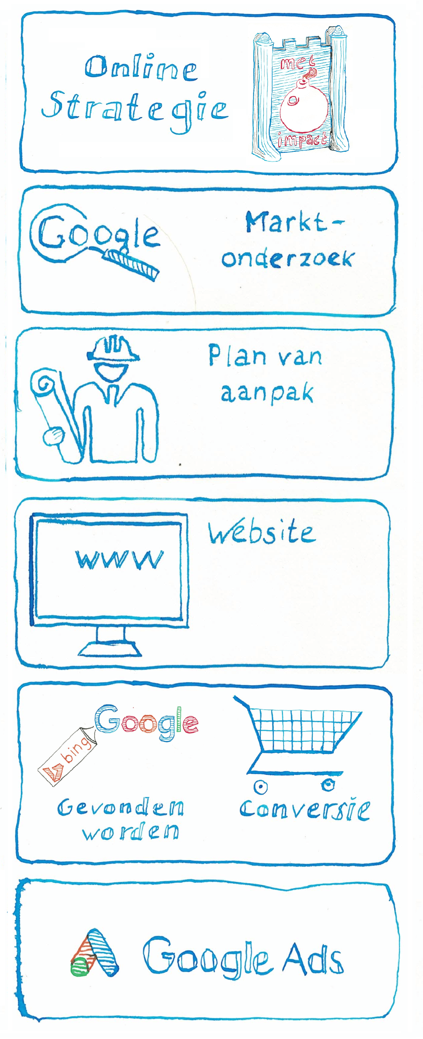 Stappenplan voor Online Succes - JXR SEM