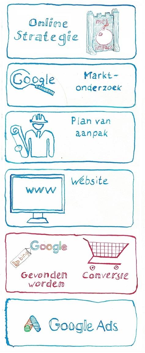 stappenplan online succes - gevonden worden en conversie - copyright JXR SEM Online Marketing bureau