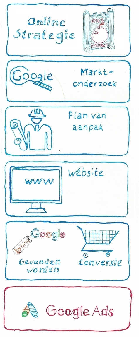 stappenplan online succes - Google Adwords Campagnes - copyright JXR SEM Online Marketing bureau
