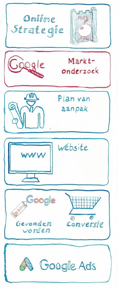 Stappenplan voor Online Succes - Marktonderzoek - JXR SEM online marketing