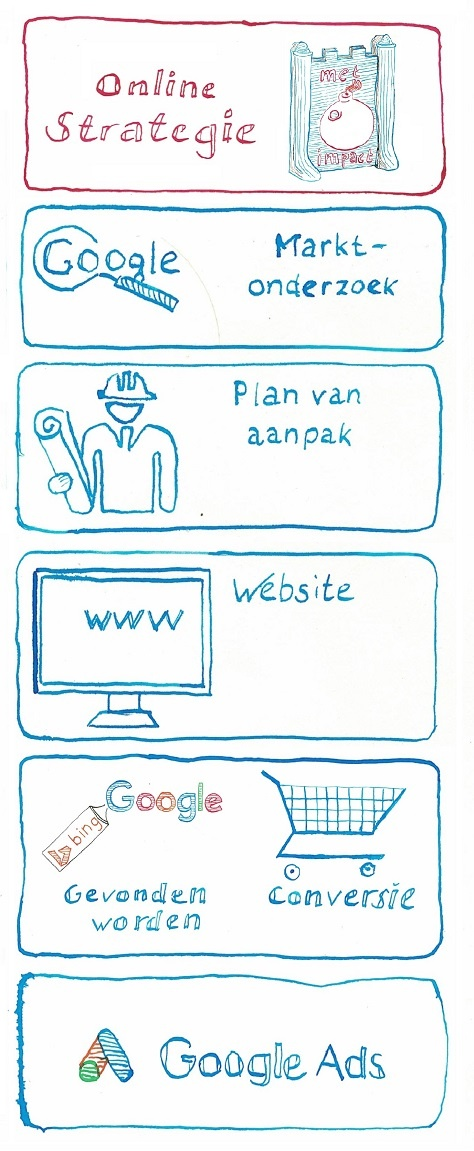 stappenplan online succes - strategie - copyright JXR SEM Online Marketing bureau