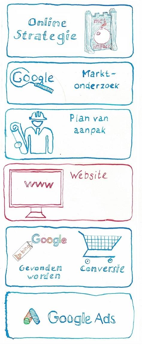 stappenplan online succes - website - copyright JXR SEM Online Marketing bureau