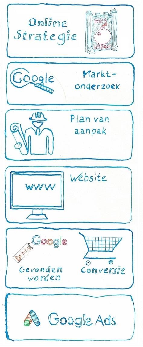 Stappenplan voor Online Succes - JXR SEM online marketingbureau