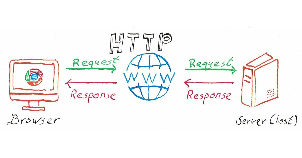 Wat is http, wat is een http-request, wat is een http-response?