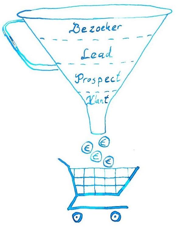 product trechter: gevonden worden en conversie