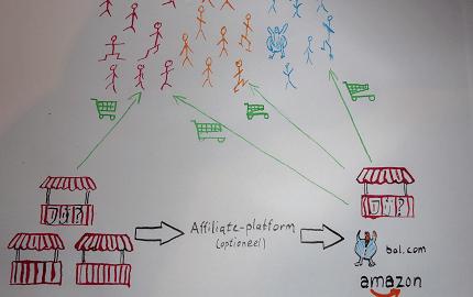 Blog over affiliate marketing