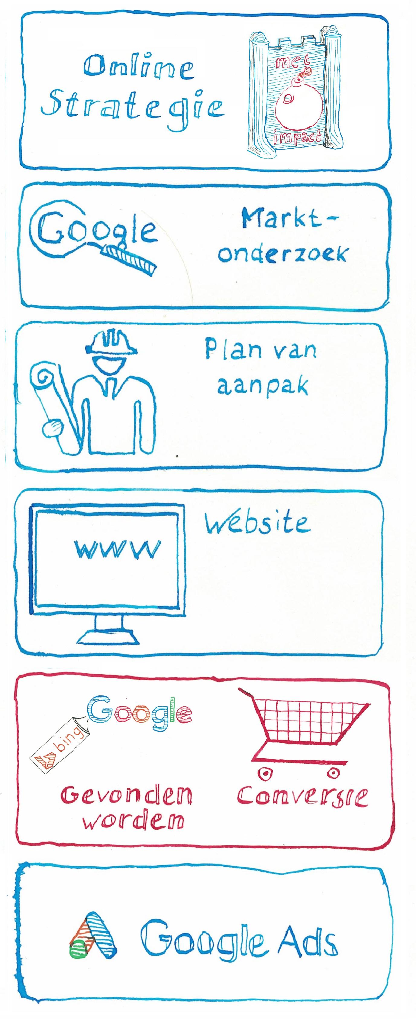 Stappenplan voor Online Succes - Gevonden Worden en Conversie -JXR SEM
