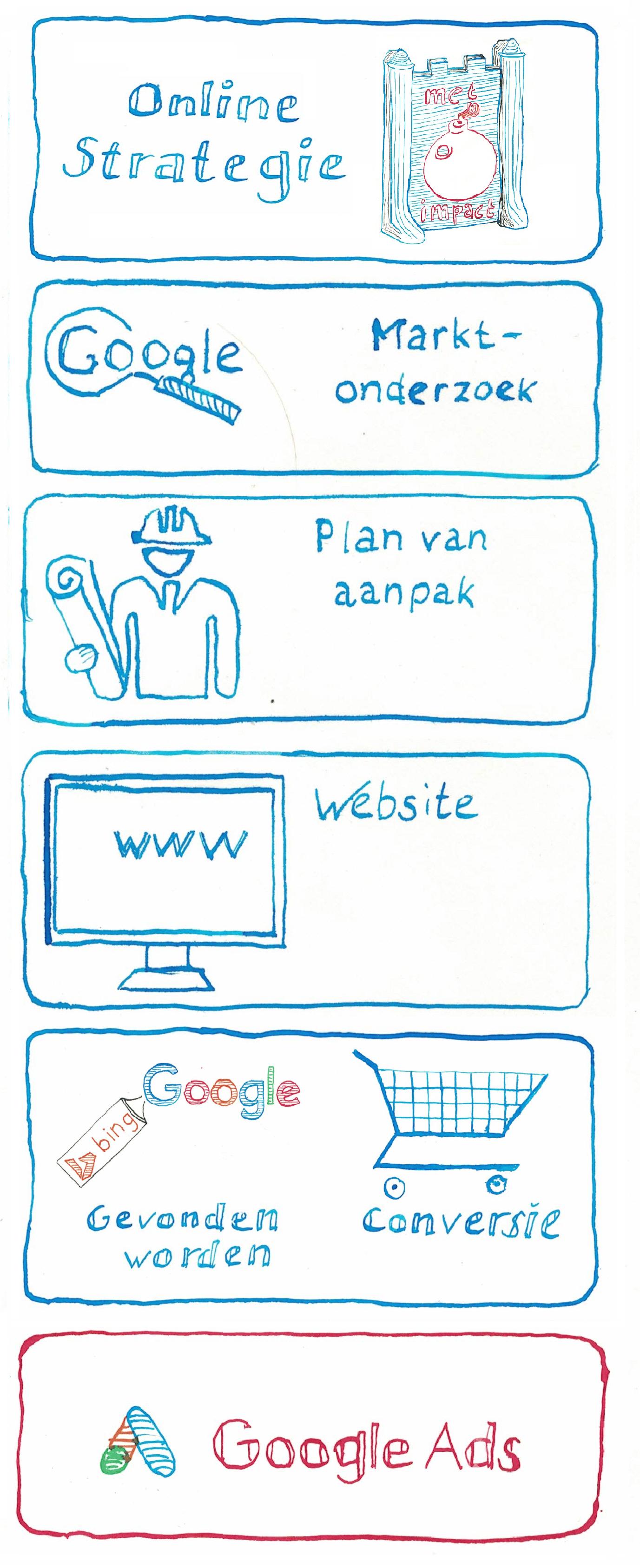 Stappenplan voor Online Succes - Google Ads -JXR SEM