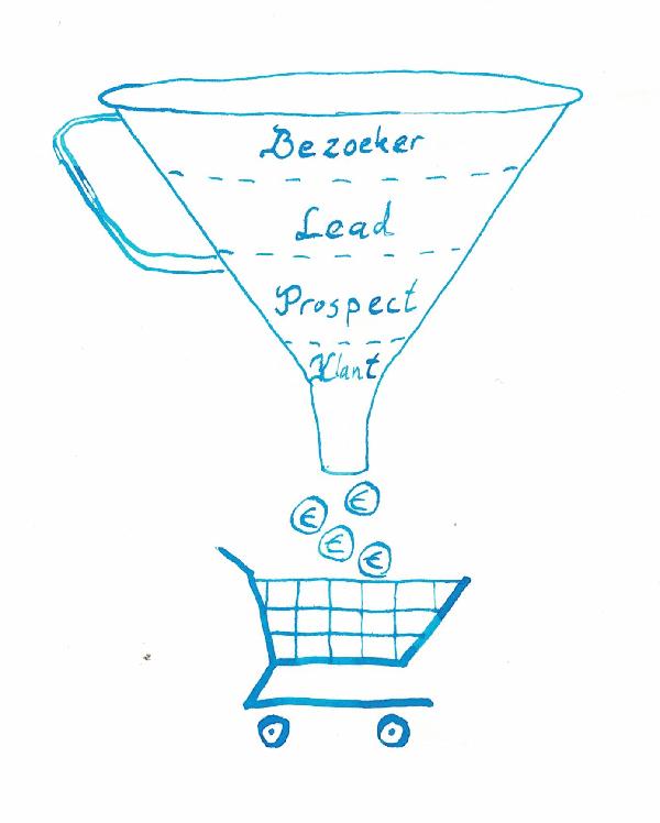 Marketingfunnel die leidt tot conversie